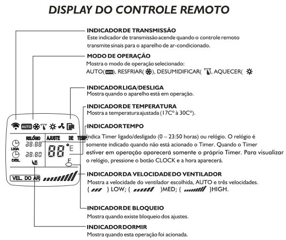 dad966ee0e1 Manual do controle remoto do split Midea Estilo - WebArCondicionado