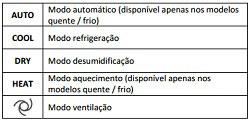 funções controle remoto