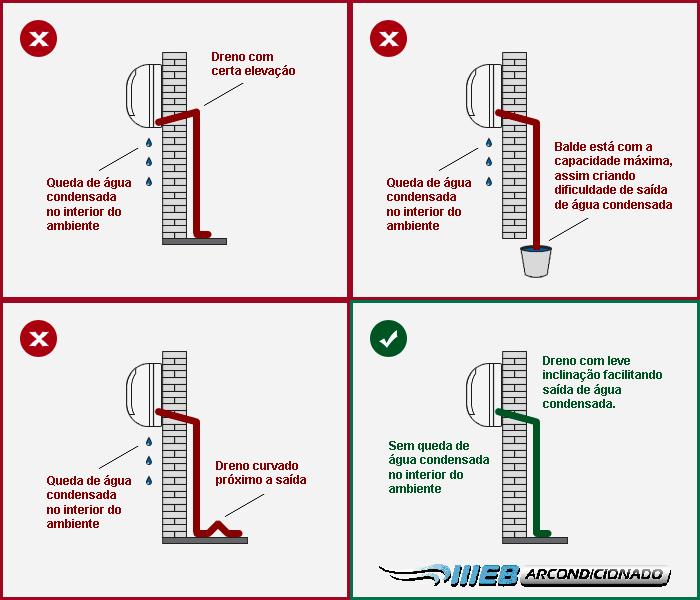 Instalação dreno ar condicionado split