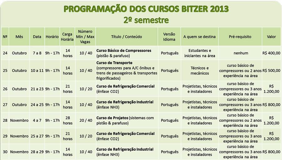 Cursos Bitzer segundo semestre/2013