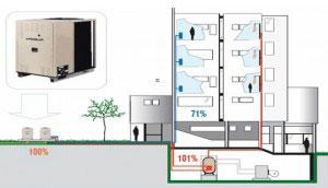 sistema de ar condicionado a gás natural 1