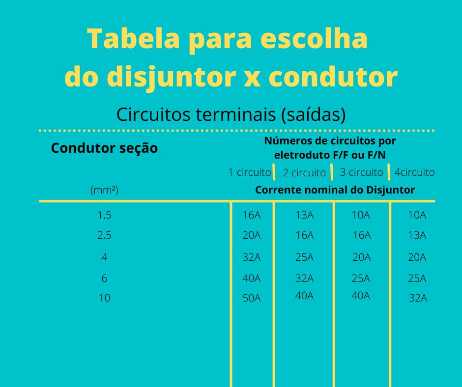 ampères do ar condicionado