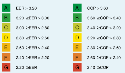 Tabela de classificação energética