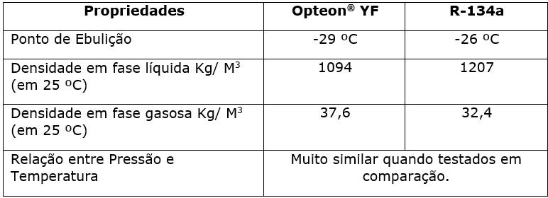Testes realizados em laboratórios validam a similaridade dos fluidos