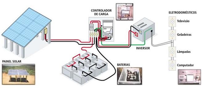 Kits De Energia Solar Para Ar Condicionado Webarcondicionado