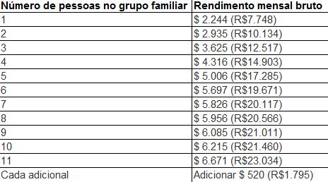 tabela de rendas