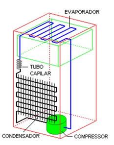 componentes do Sistema de Refrigeração