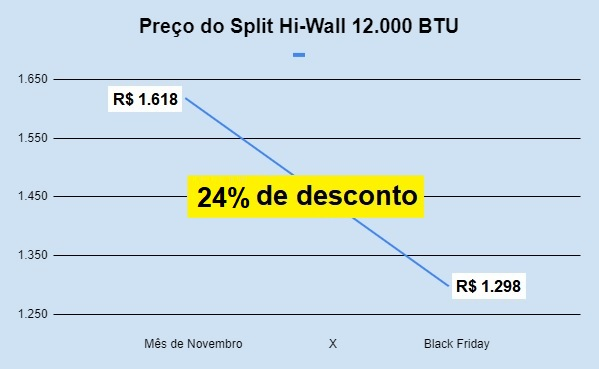 preço-split-ar-condicionado-12.000-black-friday