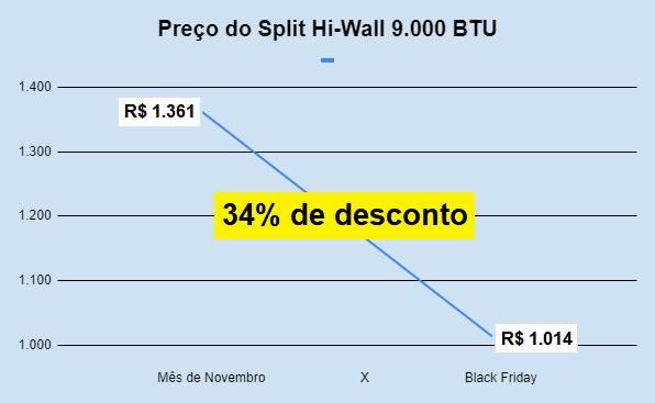 preço-split-ar-condicionado-9.000-black-friday