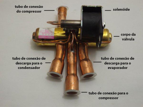 composição da valvula reversora