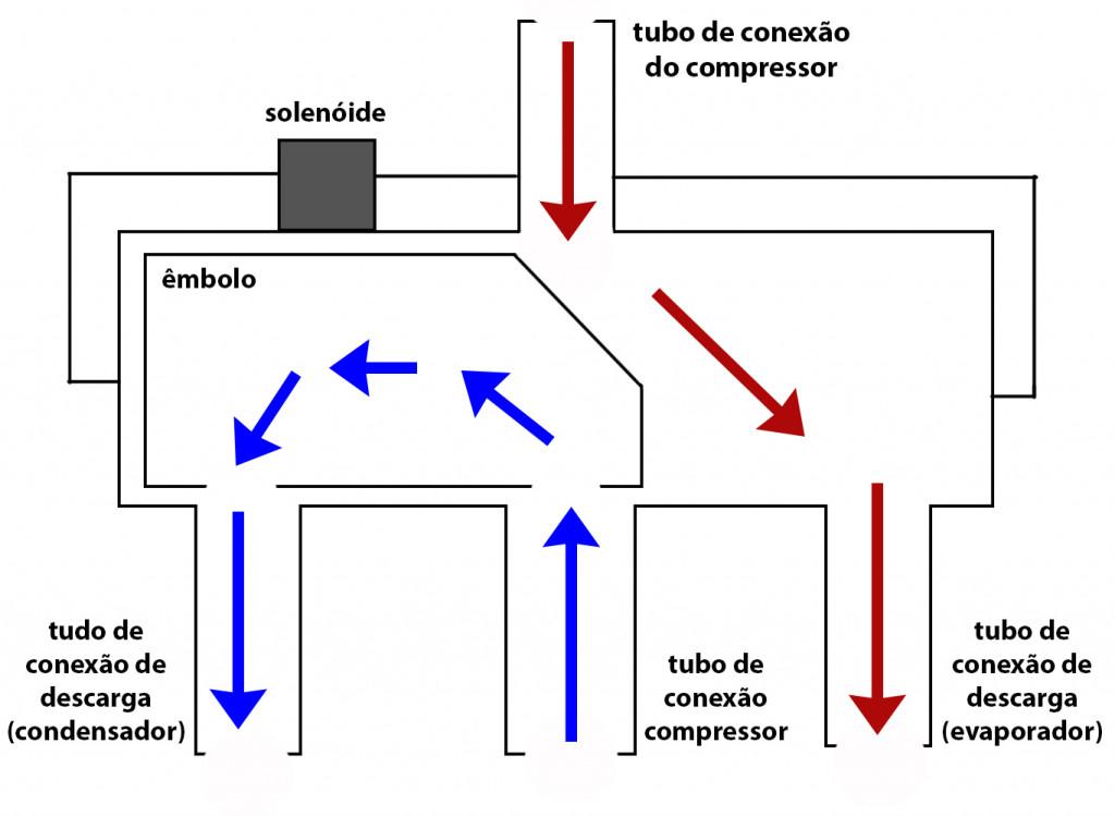 valvula reversora ciclo quente