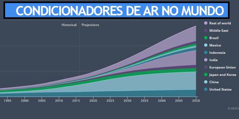 Gráfico de projeção do aumento do consumo por HVAC no mundo