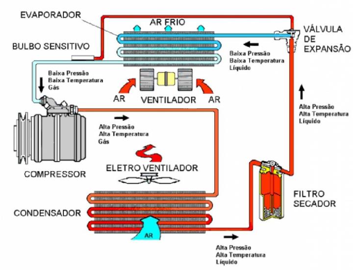 ciclo-refrigeração