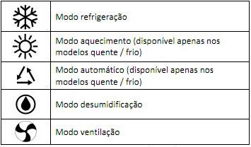 funcoes-controle-ar-condicionado