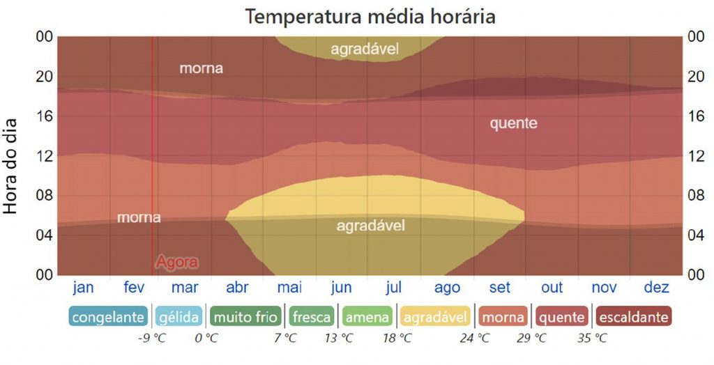 Temperatura Cuiabá