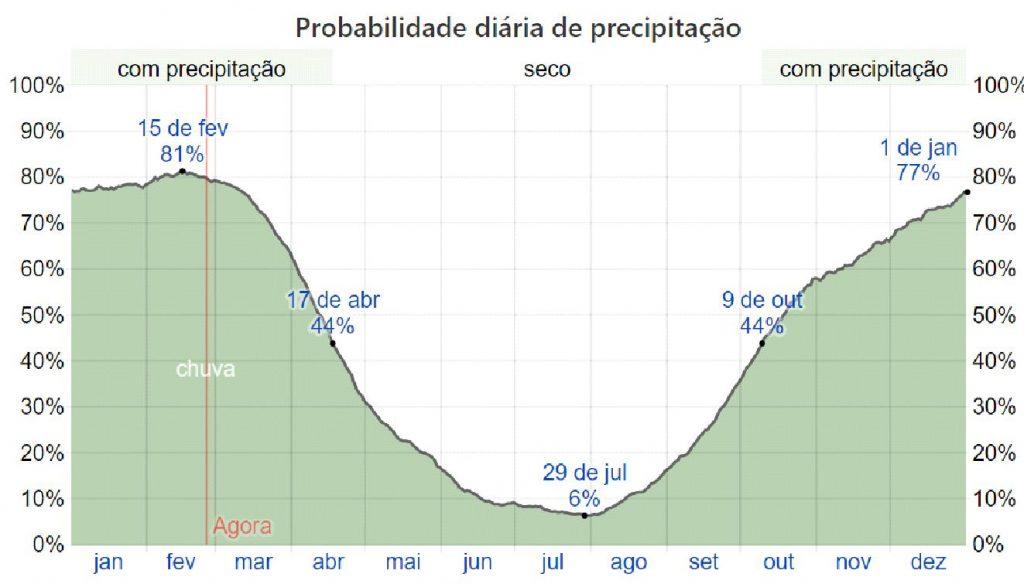 Temperatura de Cuiabá