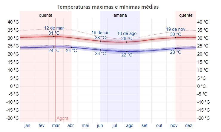 Temperatura em Maceió