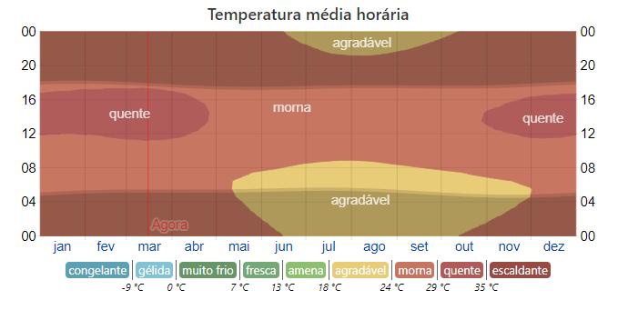 Temperatura média horária em Maceió