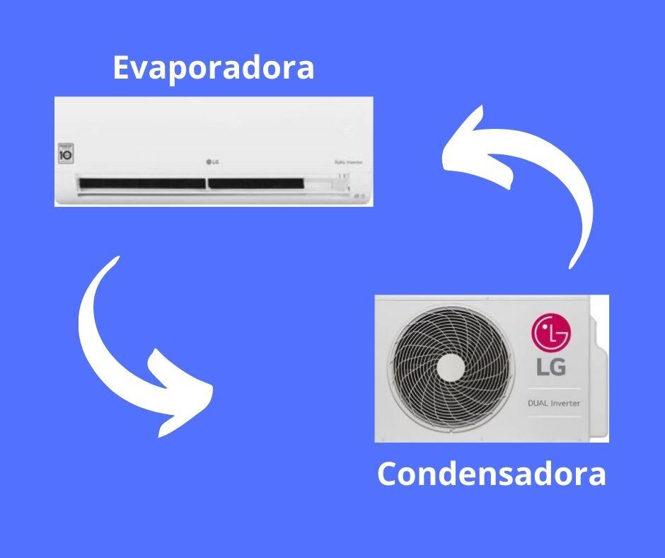 Ar-condicionado: Condensadora e Evaporada
