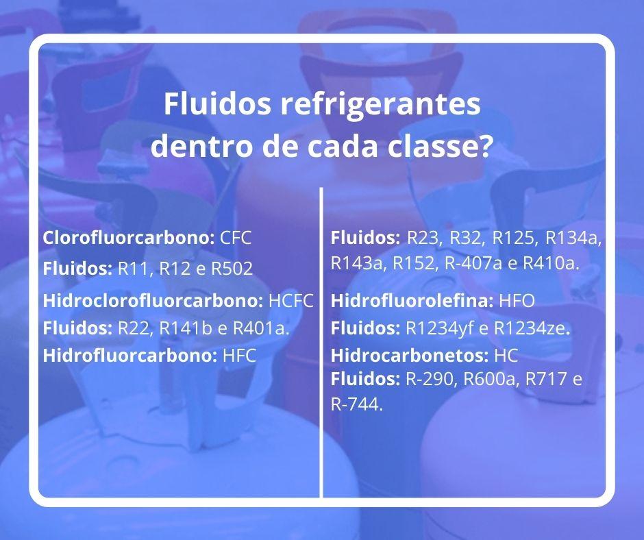 nomeados fluidos refrigerantes