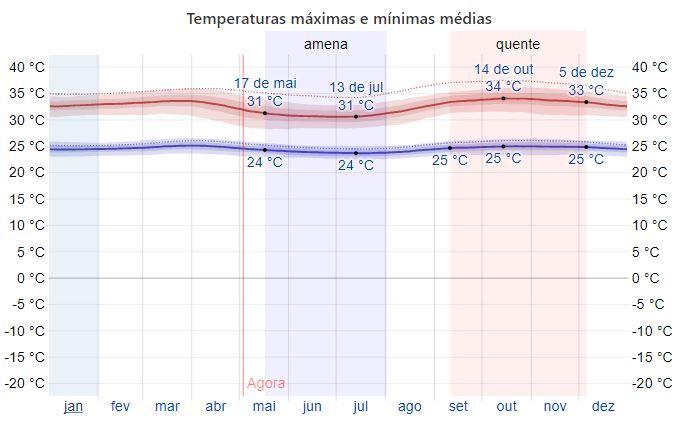 Temperatura de Boa Vista