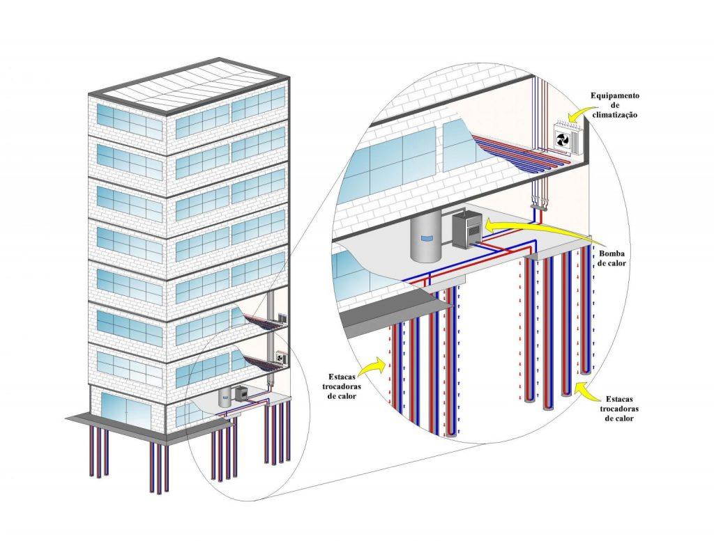 energia do solo para climatizar edifícios
