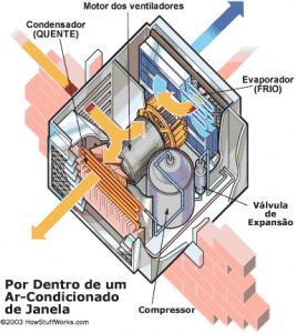 como funciona ar condicionado